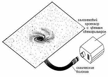 """Чтобы достичь визуального эффекта  """"звездное небо """", в технику монтажа натяжных покрытий включается дополнительный..."""